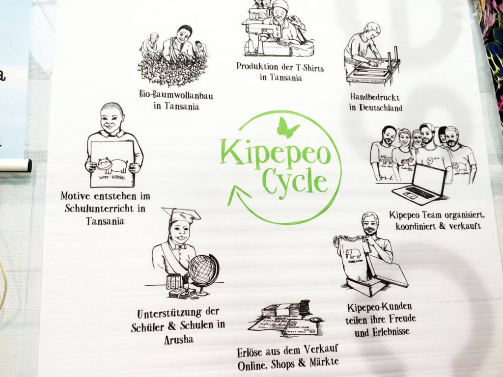 Kipepeo Cycle