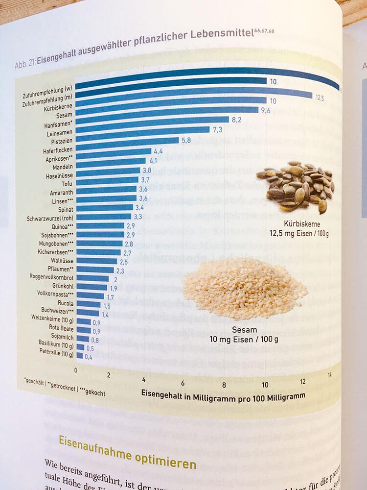 Vegan-Klischee ade - Ernährungstabelle